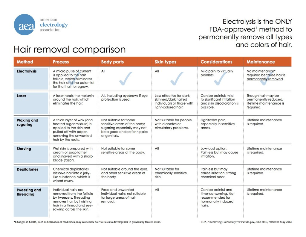 Hair removal comparison chart with Electrolysis