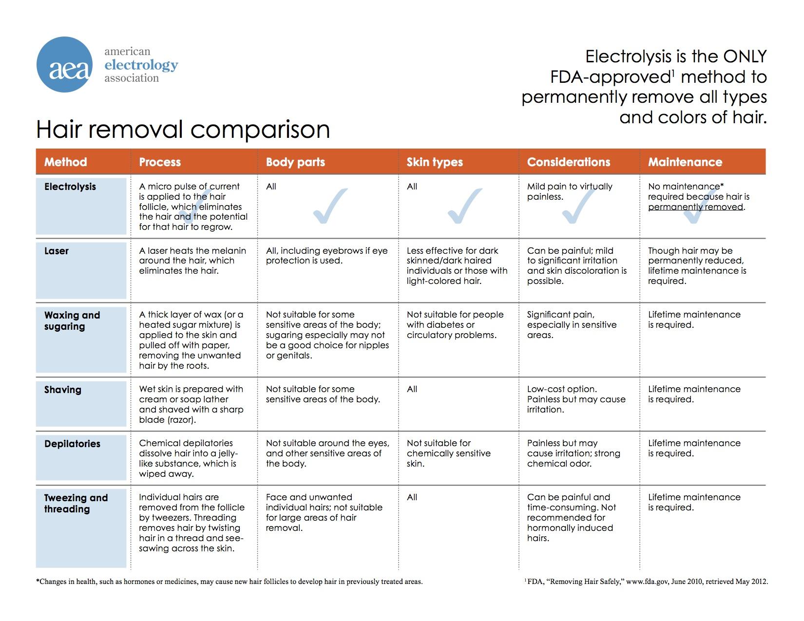 Electrolysis-comparison-chart